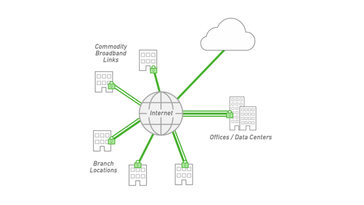 forcepoint-secure-sd-wan-enterprise