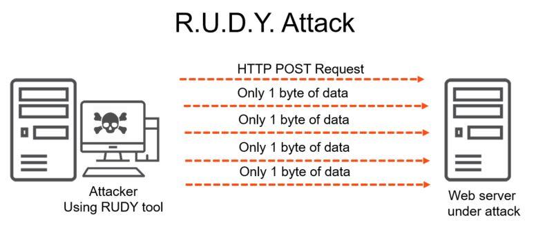 R.U.D.Y attack