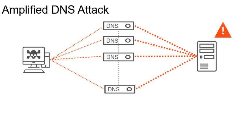 Amplified DNS attack