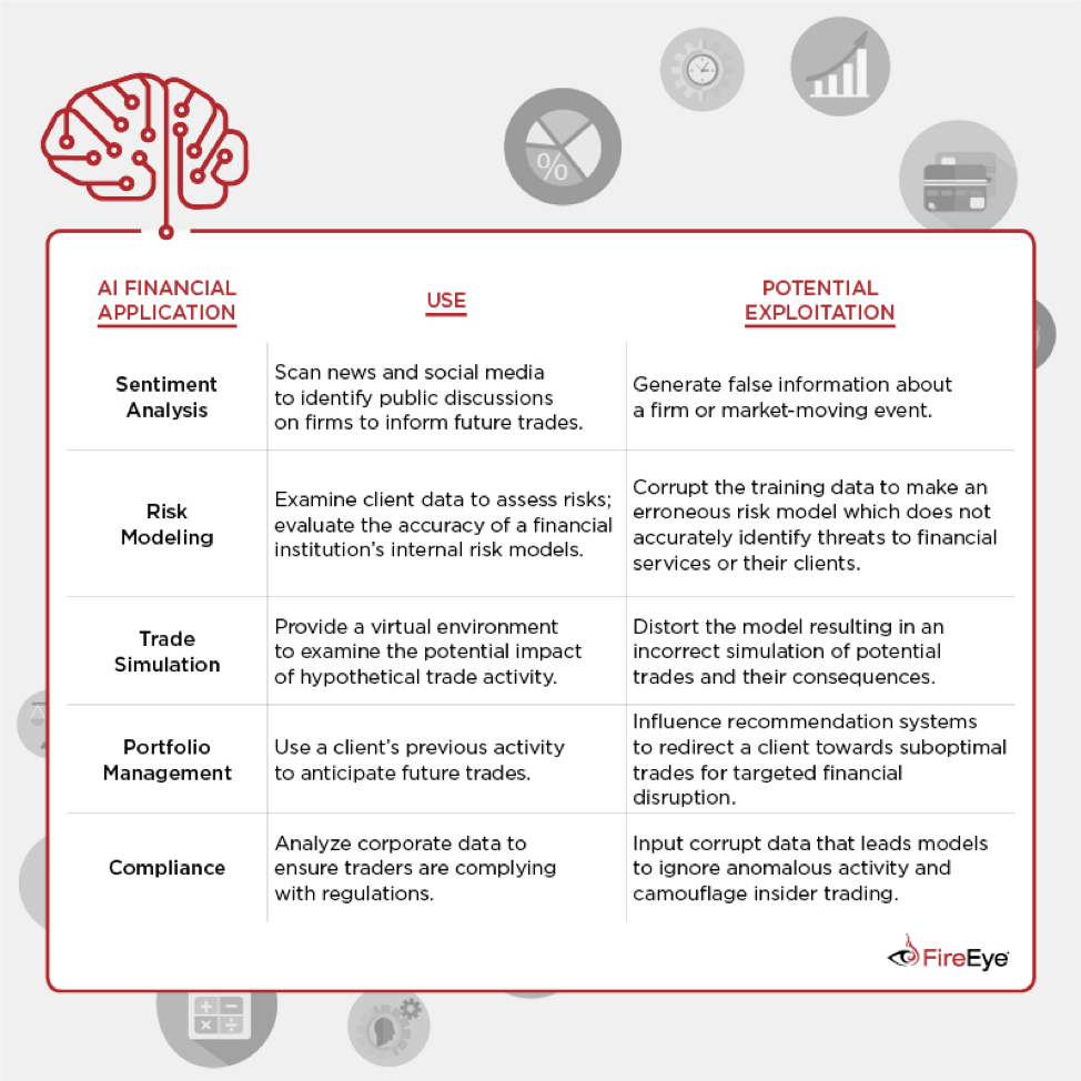 Breaking the Bank: Weakness in Financial AI Applications