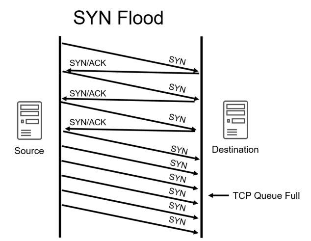 SYN Flood DDoS attack