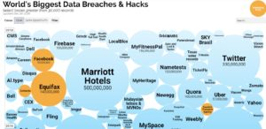 Worlds biggest data breaches or data exfiltration
