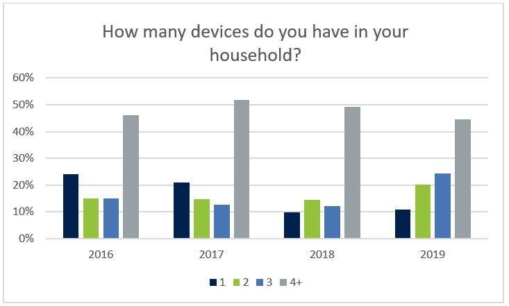 Average number of household devices