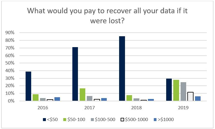 How much would people pay to recover their data