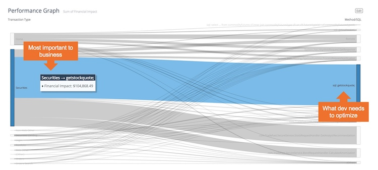 Performance Graph—a better way to visualize what's really key.