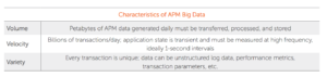Traditional APM toolsets have a big data problem