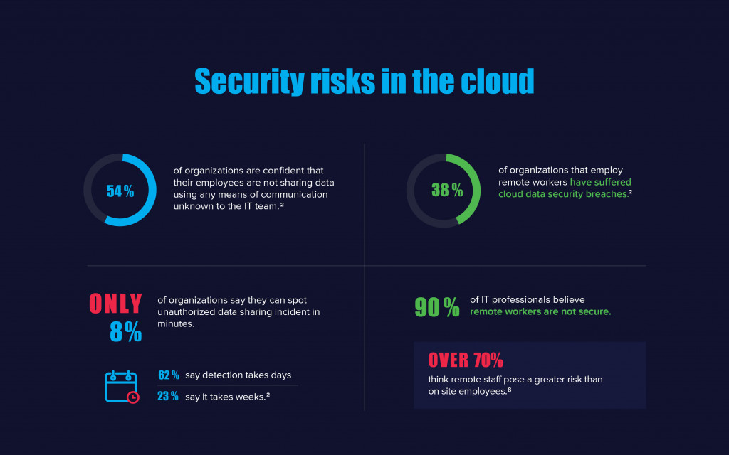 Shift towards Data-Centric Security_3