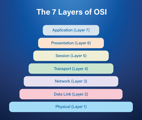 OSI 7 Layers Explained the Easy Way
