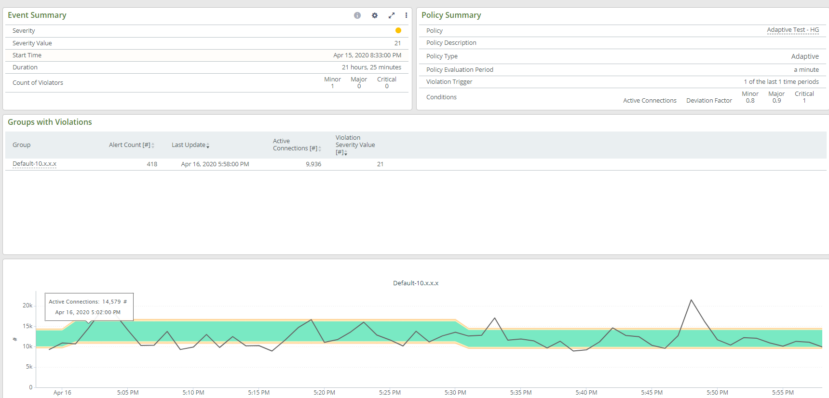 AppResponse adaptive threshold analytics proactively alerts on problems while reducing false alerts.