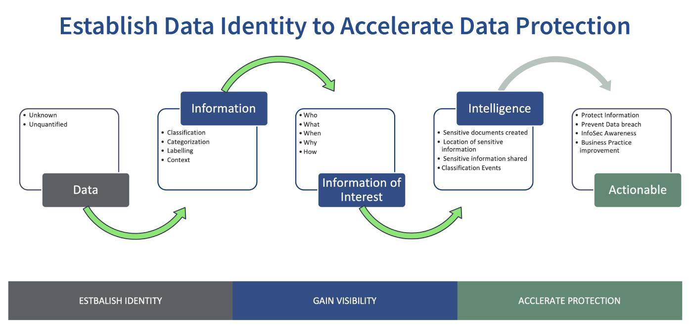 establish data identity chart