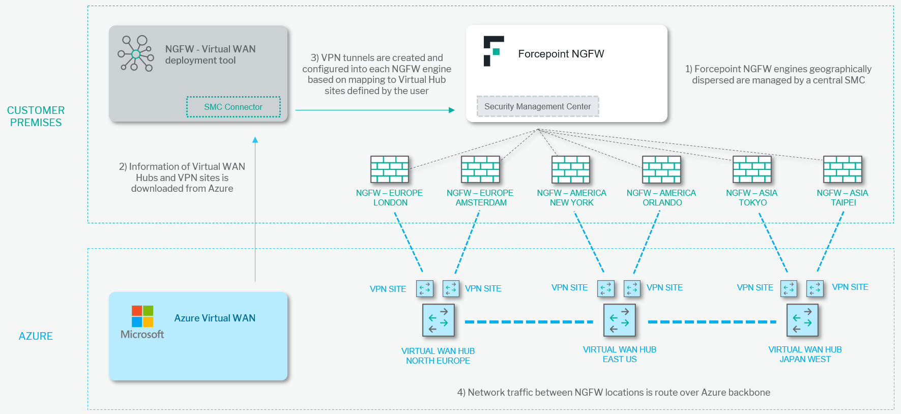 Forcepoint NGFW and Azure Virtual WAN integration diagram
