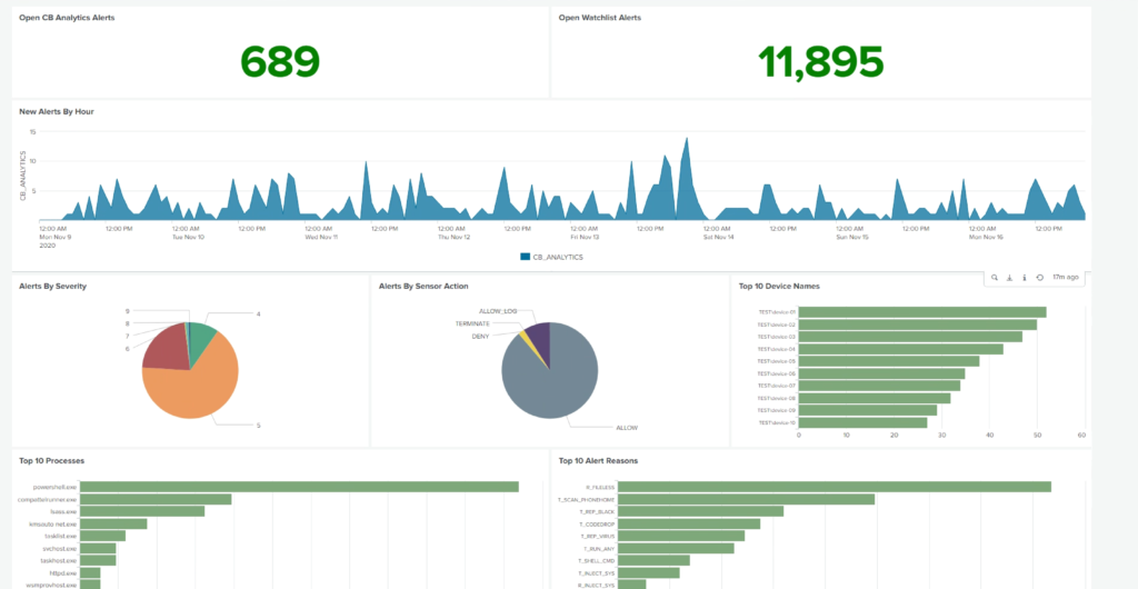 VMware Carbon Black Cloud App for Splunk Enterprise Security dashboard