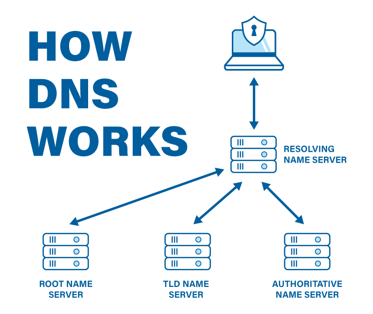 DNS - OR ALSO: WHY IS MY INTERNET NOT WORKING?