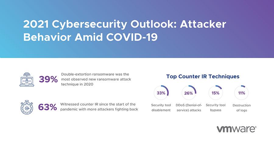 2021 Cybersecurity Outlook