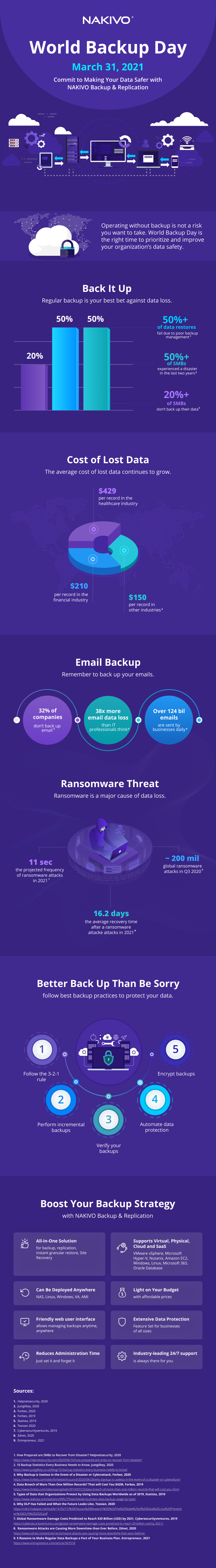 Infographic for World Backup Day_new