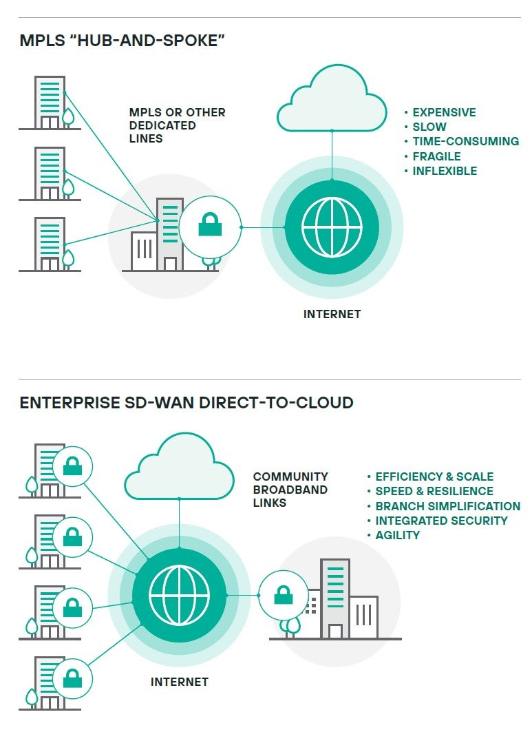 MPLS hub and spoke compared to Enterprise SD-WAN direct-to-cloud